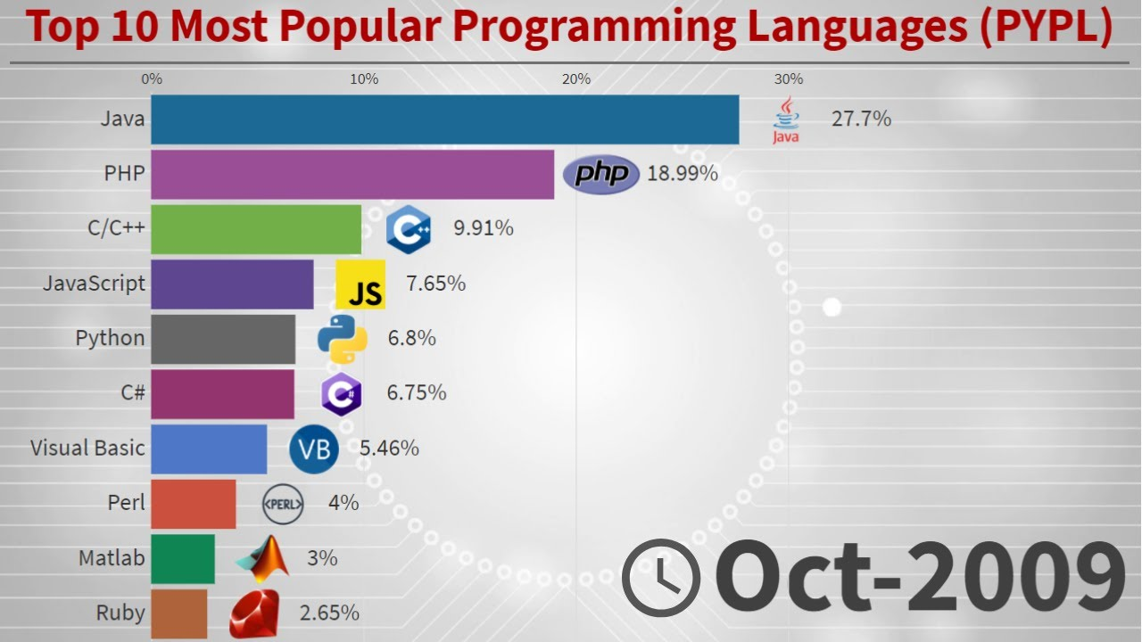 Top 10 Most Popular Programming Languages
